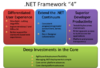 Microsoft .NET Framework 4 - Screenshot 3