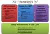 Microsoft .NET Framework 4 - 3