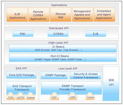 AdventNet SNMP API - Free Edition Screenshot